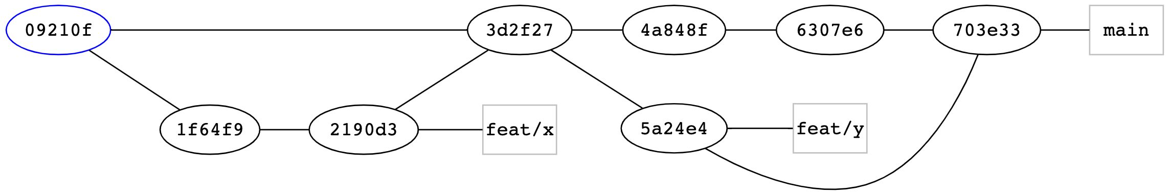 Sample commit graph