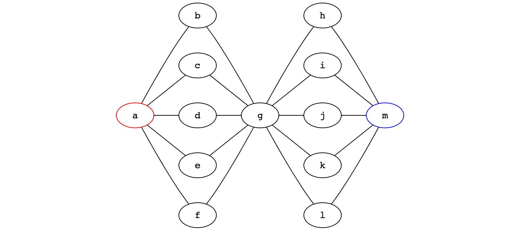 High-merge commit graph