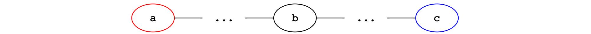 Flat commit graph