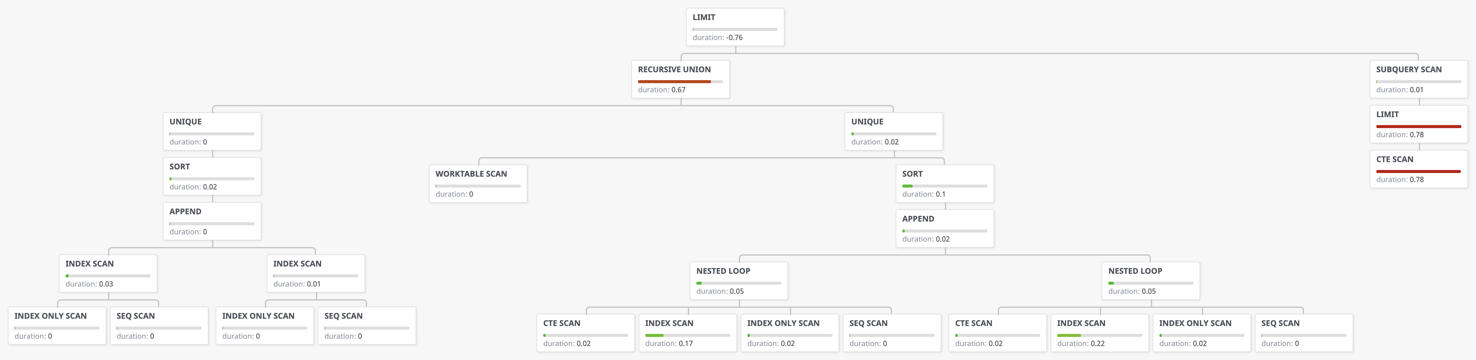 Super fast query plan