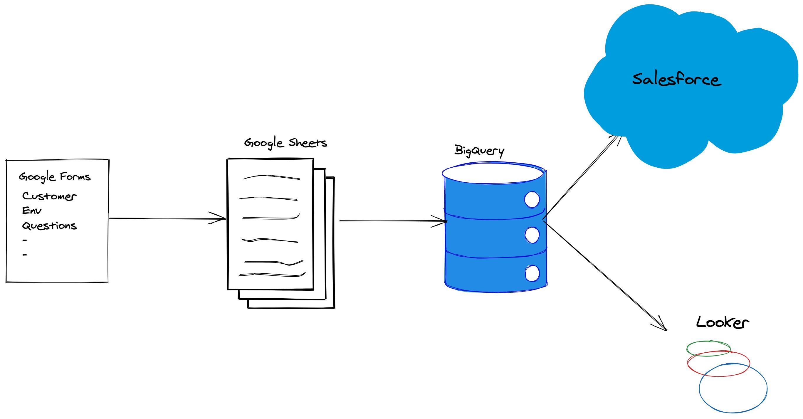 Image of customer data pipeline