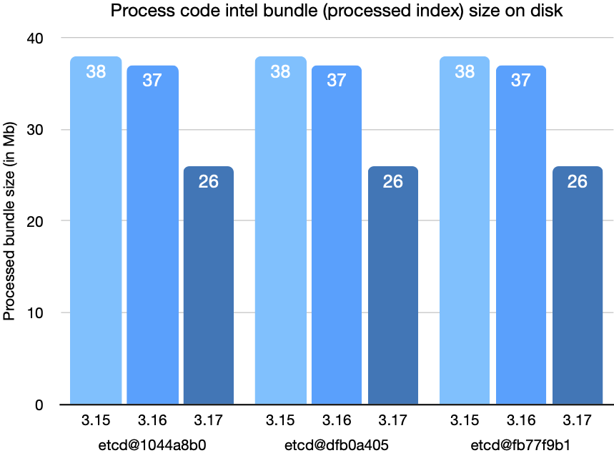 etcd bundle process code intel bundle (processed index) size on disk chart