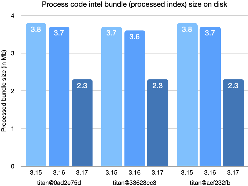titan bundle process code intel bundle (processed index) size on disk chart